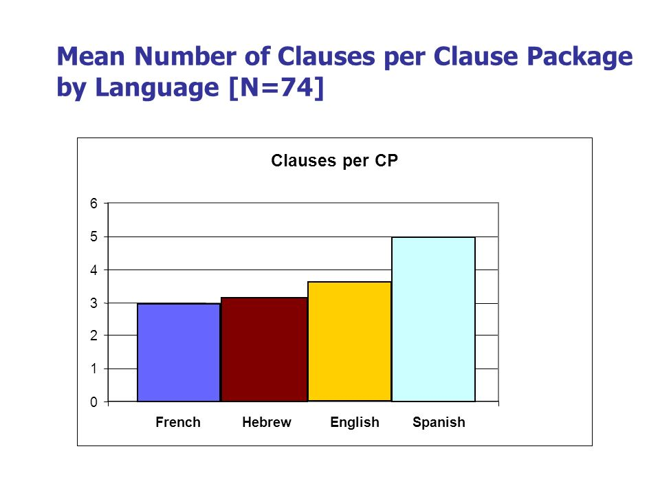 Mean Number of Clauses per Clause Package by Language [N=74]